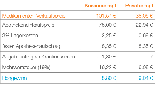 BAP-0793-13-Tabelle-Gewinn