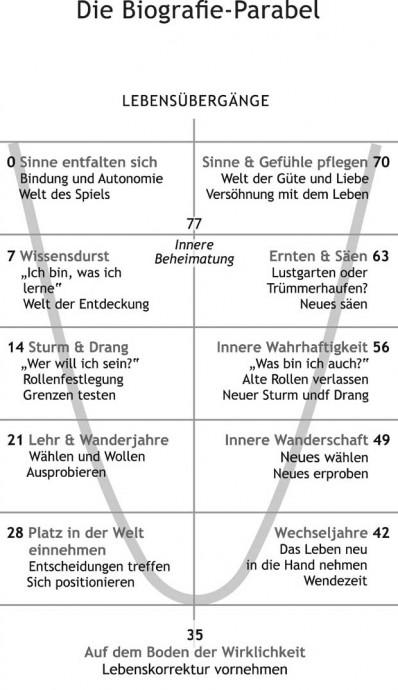 grafik brigitte hieronimus - Biografiearbeit Muster