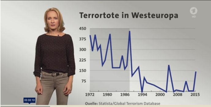 'Anschläge in Europa_ Wächst die Terrorangst zu Recht_ I tagesschau_de' - www_tagesschau_de_inland_kurzerklaert-terrora