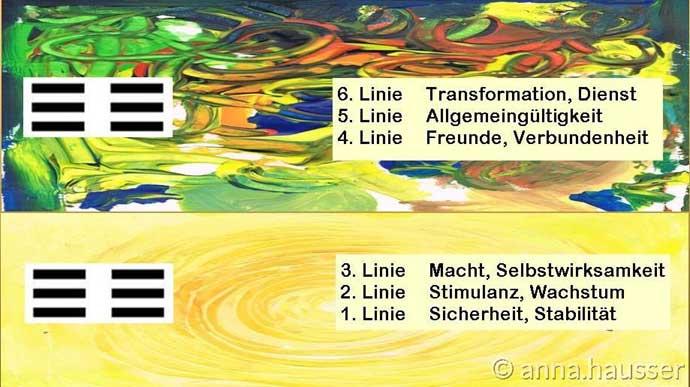 6-linien-6-beduerfnisse