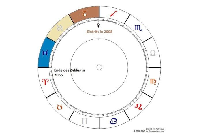 Astrologische Jahresvorschau 2018