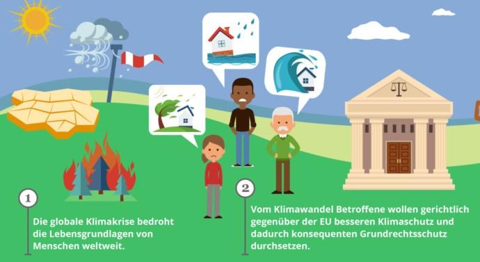 Familien klagen für einen besseren Klimaschutz