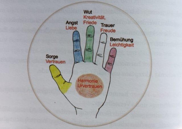 Heilströmen: Die Finger – schnelle Unterstützer