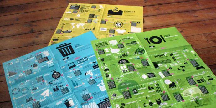 Wandelplakate für Essen, Klamotten & Müll