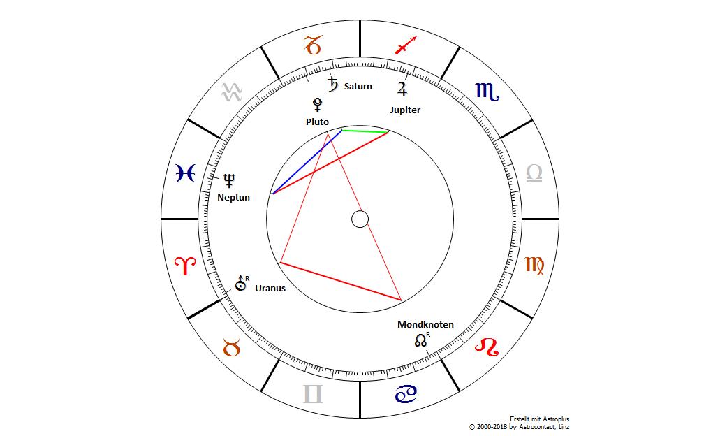 Astrologische Trends für 2019