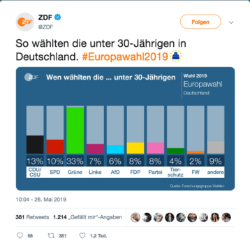 Europawahl unter 30jährige